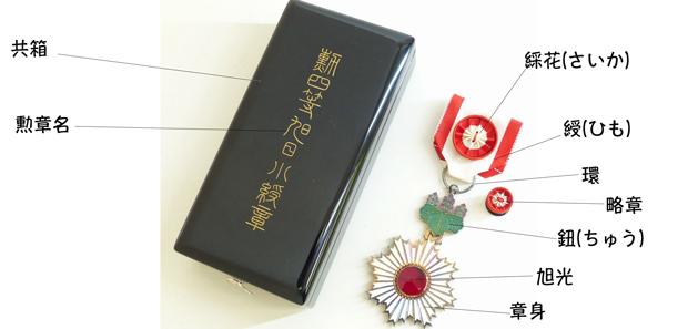 勲章の各部位の説明