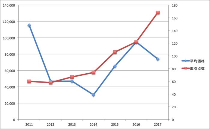 取引価格と取引件数の傾向